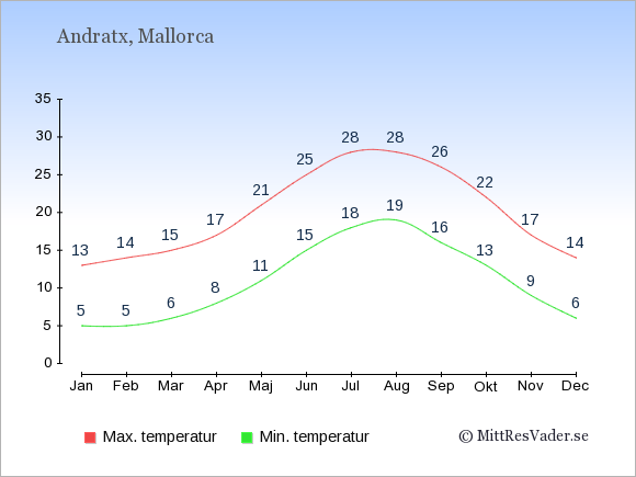 Genomsnittliga temperaturer i Andratx -natt och dag: Januari 5;13. Februari 5;14. Mars 6;15. April 8;17. Maj 11;21. Juni 15;25. Juli 18;28. Augusti 19;28. September 16;26. Oktober 13;22. November 9;17. December 6;14.