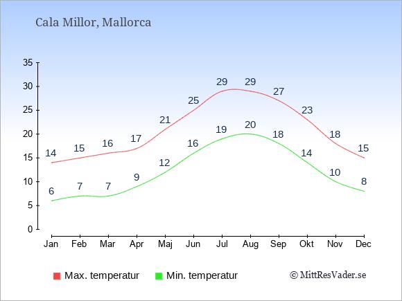 Genomsnittliga temperaturer i Cala Millor -natt och dag: Januari 6;14. Februari 7;15. Mars 7;16. April 9;17. Maj 12;21. Juni 16;25. Juli 19;29. Augusti 20;29. September 18;27. Oktober 14;23. November 10;18. December 8;15.