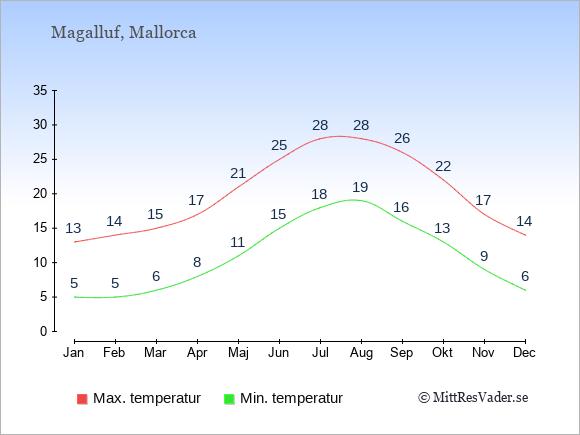 Genomsnittliga temperaturer i Magalluf -natt och dag: Januari 5;13. Februari 5;14. Mars 6;15. April 8;17. Maj 11;21. Juni 15;25. Juli 18;28. Augusti 19;28. September 16;26. Oktober 13;22. November 9;17. December 6;14.