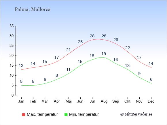 Genomsnittliga temperaturer i Palma -natt och dag: Januari 5;13. Februari 5;14. Mars 6;15. April 8;17. Maj 11;21. Juni 15;25. Juli 18;28. Augusti 19;28. September 16;26. Oktober 13;22. November 9;17. December 6;14.
