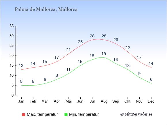 Genomsnittliga temperaturer i Palma de Mallorca -natt och dag: Januari 5;13. Februari 5;14. Mars 6;15. April 8;17. Maj 11;21. Juni 15;25. Juli 18;28. Augusti 19;28. September 16;26. Oktober 13;22. November 9;17. December 6;14.