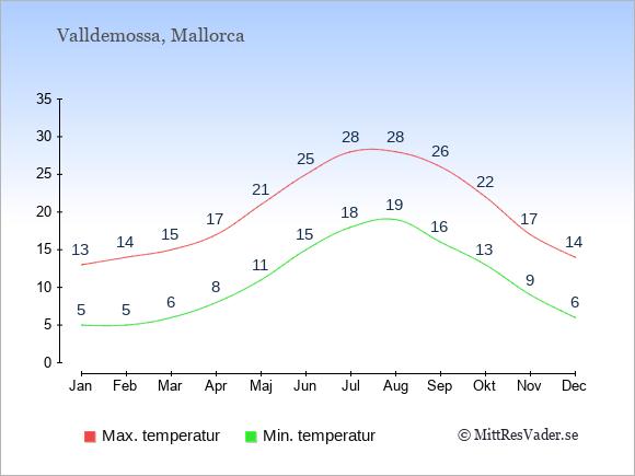 Genomsnittliga temperaturer i Valldemossa -natt och dag: Januari 5;13. Februari 5;14. Mars 6;15. April 8;17. Maj 11;21. Juni 15;25. Juli 18;28. Augusti 19;28. September 16;26. Oktober 13;22. November 9;17. December 6;14.