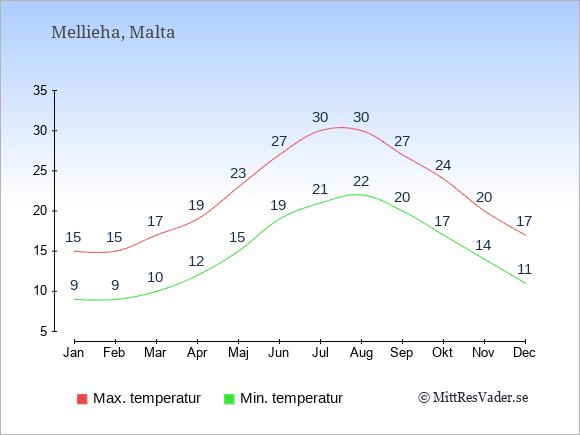 Genomsnittliga temperaturer i Mellieha -natt och dag: Januari 9;15. Februari 9;15. Mars 10;17. April 12;19. Maj 15;23. Juni 19;27. Juli 21;30. Augusti 22;30. September 20;27. Oktober 17;24. November 14;20. December 11;17.
