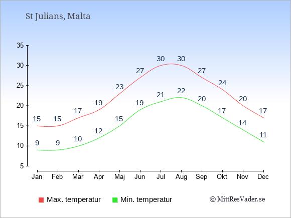 Genomsnittliga temperaturer i St Julians -natt och dag: Januari 9;15. Februari 9;15. Mars 10;17. April 12;19. Maj 15;23. Juni 19;27. Juli 21;30. Augusti 22;30. September 20;27. Oktober 17;24. November 14;20. December 11;17.