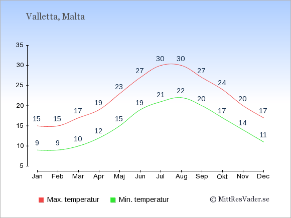 Genomsnittliga temperaturer på Malta -natt och dag: Januari 9;15. Februari 9;15. Mars 10;17. April 12;19. Maj 15;23. Juni 19;27. Juli 21;30. Augusti 22;30. September 20;27. Oktober 17;24. November 14;20. December 11;17.