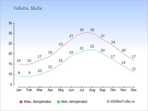 Genomsnittliga temperaturer i Valletta -natt och dag: Januari 9;15. Februari 9;15. Mars 10;17. April 12;19. Maj 15;23. Juni 19;27. Juli 21;30. Augusti 22;30. September 20;27. Oktober 17;24. November 14;20. December 11;17.