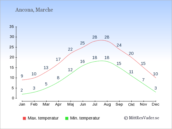 Genomsnittliga temperaturer i Ancona -natt och dag: Januari 2;9. Februari 3;10. Mars 5;13. April 8;17. Maj 12;22. Juni 16;25. Juli 18;28. Augusti 18;28. September 15;24. Oktober 11;20. November 7;15. December 3;10.