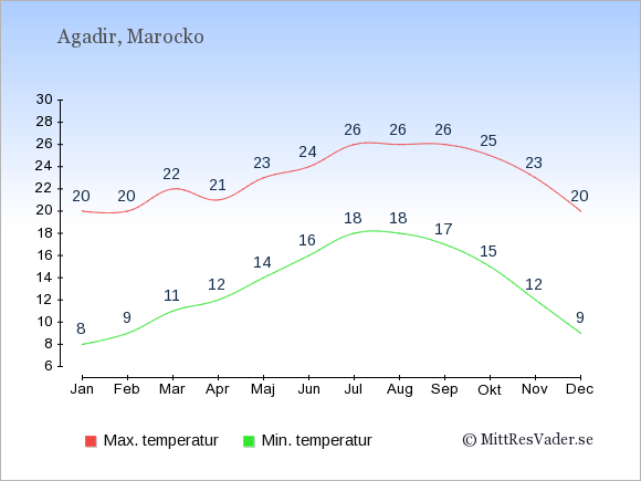 Genomsnittliga temperaturer i Agadir -natt och dag: Januari 8;20. Februari 9;20. Mars 11;22. April 12;21. Maj 14;23. Juni 16;24. Juli 18;26. Augusti 18;26. September 17;26. Oktober 15;25. November 12;23. December 9;20.