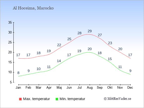Genomsnittliga temperaturer i Al Hoceima -natt och dag: Januari 8;17. Februari 9;17. Mars 10;18. April 11;19. Maj 14;22. Juni 17;25. Juli 19;28. Augusti 20;29. September 18;27. Oktober 15;23. November 11;20. December 9;17.