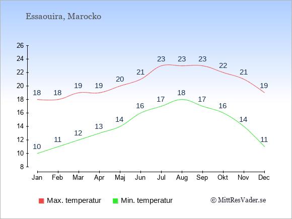 Genomsnittliga temperaturer i Essaouira -natt och dag: Januari 10;18. Februari 11;18. Mars 12;19. April 13;19. Maj 14;20. Juni 16;21. Juli 17;23. Augusti 18;23. September 17;23. Oktober 16;22. November 14;21. December 11;19.