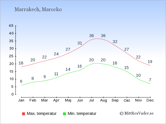 Genomsnittliga temperaturer i Marrakech -natt och dag: Januari 6;18. Februari 8;20. Mars 9;22. April 11;24. Maj 14;27. Juni 16;31. Juli 20;36. Augusti 20;36. September 18;32. Oktober 15;27. November 10;22. December 7;19.