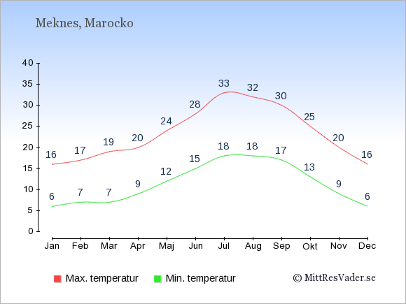 Genomsnittliga temperaturer i Meknes -natt och dag: Januari 6;16. Februari 7;17. Mars 7;19. April 9;20. Maj 12;24. Juni 15;28. Juli 18;33. Augusti 18;32. September 17;30. Oktober 13;25. November 9;20. December 6;16.