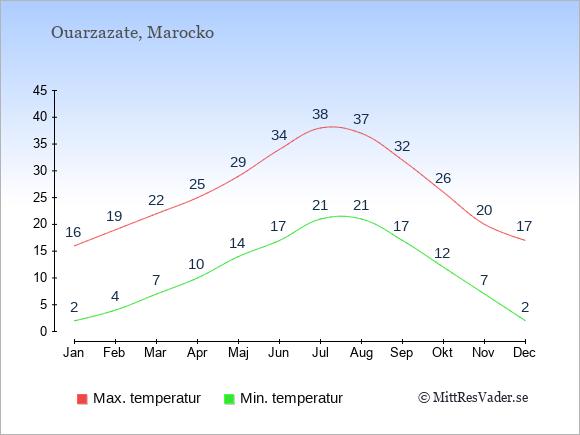 Genomsnittliga temperaturer i Ouarzazate -natt och dag: Januari 2;16. Februari 4;19. Mars 7;22. April 10;25. Maj 14;29. Juni 17;34. Juli 21;38. Augusti 21;37. September 17;32. Oktober 12;26. November 7;20. December 2;17.