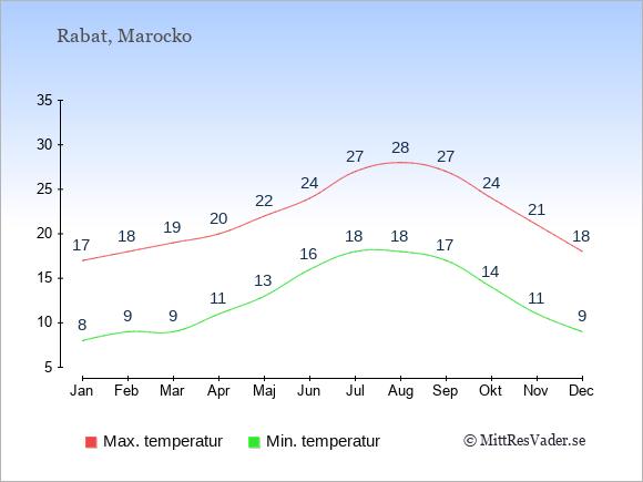Genomsnittliga temperaturer i Rabat -natt och dag: Januari 8;17. Februari 9;18. Mars 9;19. April 11;20. Maj 13;22. Juni 16;24. Juli 18;27. Augusti 18;28. September 17;27. Oktober 14;24. November 11;21. December 9;18.