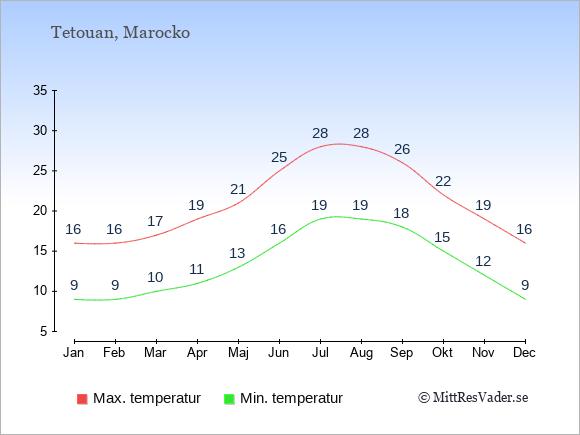 Genomsnittliga temperaturer i Tetouan -natt och dag: Januari 9;16. Februari 9;16. Mars 10;17. April 11;19. Maj 13;21. Juni 16;25. Juli 19;28. Augusti 19;28. September 18;26. Oktober 15;22. November 12;19. December 9;16.