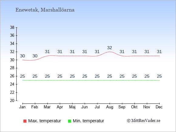 Genomsnittliga temperaturer på Enewetak -natt och dag: Januari 25;30. Februari 25;30. Mars 25;31. April 25;31. Maj 25;31. Juni 25;31. Juli 25;31. Augusti 25;32. September 25;31. Oktober 25;31. November 25;31. December 25;31.