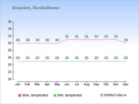 Genomsnittliga temperaturer på Kwajalein -natt och dag: Januari 25;30. Februari 25;30. Mars 25;30. April 25;30. Maj 25;30. Juni 25;31. Juli 25;31. Augusti 25;31. September 25;31. Oktober 25;31. November 25;31. December 25;30.