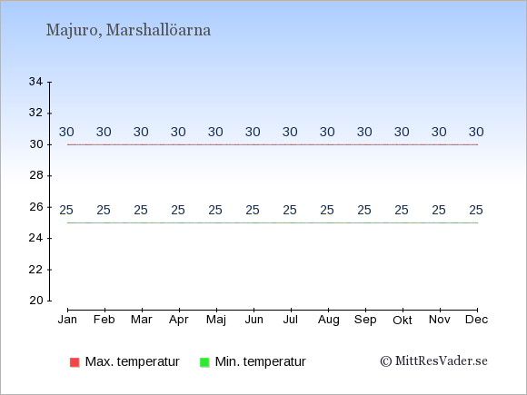 Genomsnittliga temperaturer på Marshallöarna -natt och dag: Januari 25;30. Februari 25;30. Mars 25;30. April 25;30. Maj 25;30. Juni 25;30. Juli 25;30. Augusti 25;30. September 25;30. Oktober 25;30. November 25;30. December 25;30.