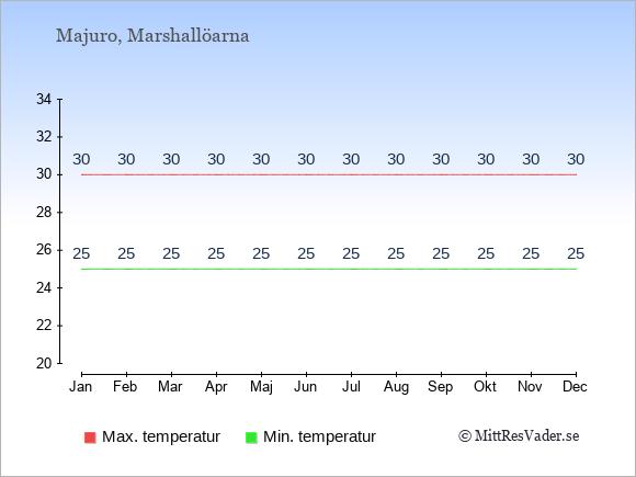 Genomsnittliga temperaturer i Majuro -natt och dag: Januari 25;30. Februari 25;30. Mars 25;30. April 25;30. Maj 25;30. Juni 25;30. Juli 25;30. Augusti 25;30. September 25;30. Oktober 25;30. November 25;30. December 25;30.