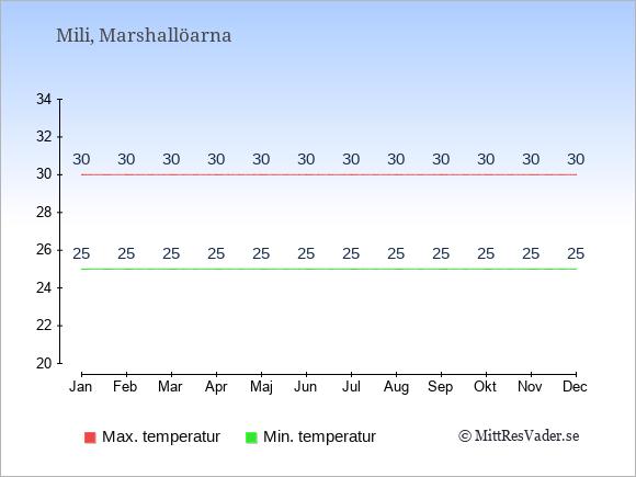 Genomsnittliga temperaturer på Mili -natt och dag: Januari 25;30. Februari 25;30. Mars 25;30. April 25;30. Maj 25;30. Juni 25;30. Juli 25;30. Augusti 25;30. September 25;30. Oktober 25;30. November 25;30. December 25;30.