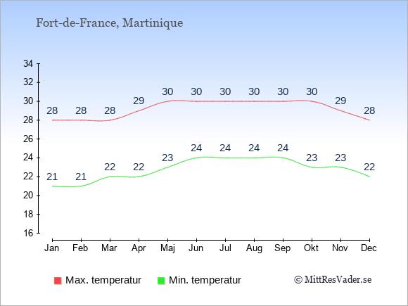 Genomsnittliga temperaturer i Fort-de-France -natt och dag: Januari 21;28. Februari 21;28. Mars 22;28. April 22;29. Maj 23;30. Juni 24;30. Juli 24;30. Augusti 24;30. September 24;30. Oktober 23;30. November 23;29. December 22;28.