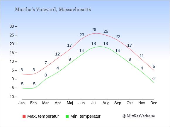 Genomsnittliga temperaturer i Martha's Vineyard -natt och dag: Januari -5;3. Februari -5;3. Mars 0;7. April 4;12. Maj 9;17. Juni 14;23. Juli 18;26. Augusti 18;25. September 14;22. Oktober 9;17. November 4;11. December -2;5.
