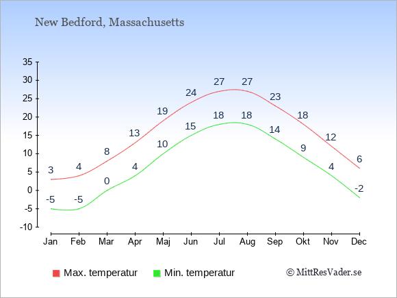 Genomsnittliga temperaturer i New Bedford -natt och dag: Januari -5;3. Februari -5;4. Mars 0;8. April 4;13. Maj 10;19. Juni 15;24. Juli 18;27. Augusti 18;27. September 14;23. Oktober 9;18. November 4;12. December -2;6.