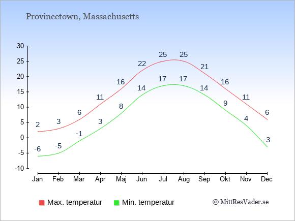 Genomsnittliga temperaturer i Provincetown -natt och dag: Januari -6;2. Februari -5;3. Mars -1;6. April 3;11. Maj 8;16. Juni 14;22. Juli 17;25. Augusti 17;25. September 14;21. Oktober 9;16. November 4;11. December -3;6.