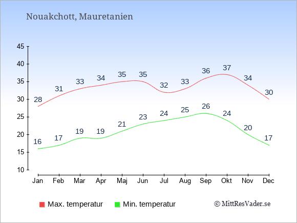Genomsnittliga temperaturer i Mauretanien -natt och dag: Januari 16;28. Februari 17;31. Mars 19;33. April 19;34. Maj 21;35. Juni 23;35. Juli 24;32. Augusti 25;33. September 26;36. Oktober 24;37. November 20;34. December 17;30.