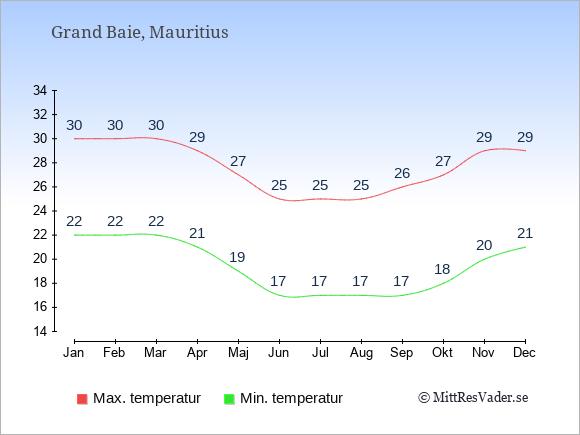 Genomsnittliga temperaturer i Grand Baie -natt och dag: Januari 22;30. Februari 22;30. Mars 22;30. April 21;29. Maj 19;27. Juni 17;25. Juli 17;25. Augusti 17;25. September 17;26. Oktober 18;27. November 20;29. December 21;29.
