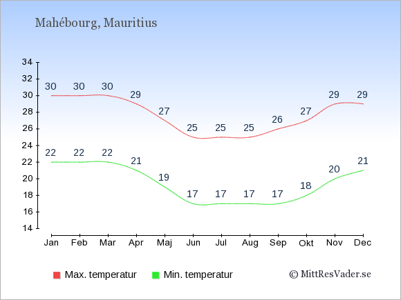 Genomsnittliga temperaturer i Mahébourg -natt och dag: Januari 22;30. Februari 22;30. Mars 22;30. April 21;29. Maj 19;27. Juni 17;25. Juli 17;25. Augusti 17;25. September 17;26. Oktober 18;27. November 20;29. December 21;29.