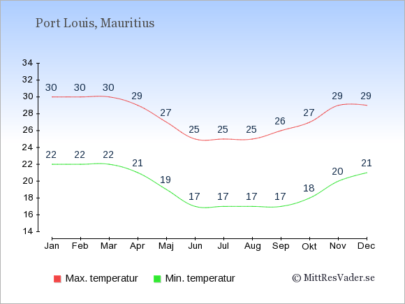 Genomsnittliga temperaturer i Port Louis -natt och dag: Januari 22;30. Februari 22;30. Mars 22;30. April 21;29. Maj 19;27. Juni 17;25. Juli 17;25. Augusti 17;25. September 17;26. Oktober 18;27. November 20;29. December 21;29.