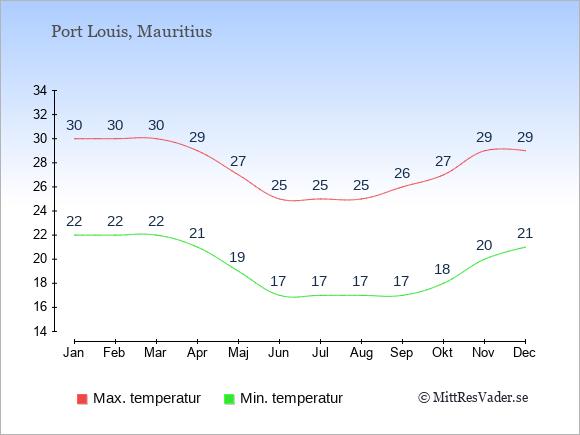 Genomsnittliga temperaturer på Mauritius -natt och dag: Januari 22;30. Februari 22;30. Mars 22;30. April 21;29. Maj 19;27. Juni 17;25. Juli 17;25. Augusti 17;25. September 17;26. Oktober 18;27. November 20;29. December 21;29.