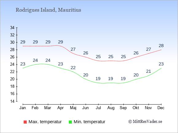 Genomsnittliga temperaturer på Rodrigues Island -natt och dag: Januari 23;29. Februari 24;29. Mars 24;29. April 23;29. Maj 22;27. Juni 20;26. Juli 19;25. Augusti 19;25. September 19;25. Oktober 20;26. November 21;27. December 23;28.