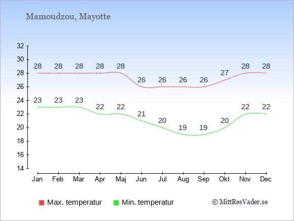Temperaturer på Mayotte -dag och natt.