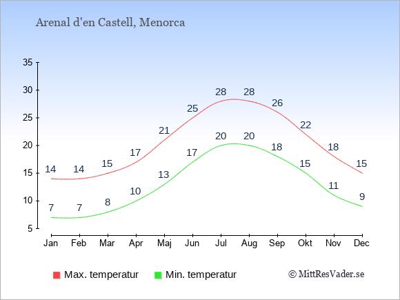 Genomsnittliga temperaturer i Arenal d'en Castell -natt och dag: Januari 7;14. Februari 7;14. Mars 8;15. April 10;17. Maj 13;21. Juni 17;25. Juli 20;28. Augusti 20;28. September 18;26. Oktober 15;22. November 11;18. December 9;15.