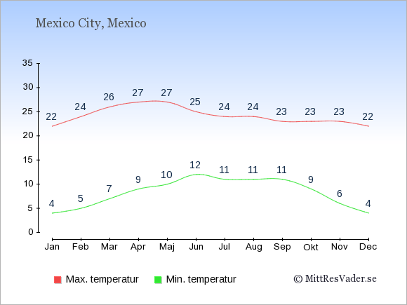 Temperaturer i Mexico -dag och natt.