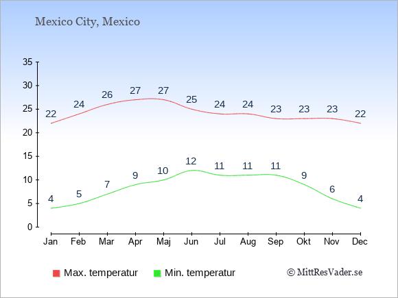 Genomsnittliga temperaturer i Mexico -natt och dag: Januari 4;22. Februari 5;24. Mars 7;26. April 9;27. Maj 10;27. Juni 12;25. Juli 11;24. Augusti 11;24. September 11;23. Oktober 9;23. November 6;23. December 4;22.