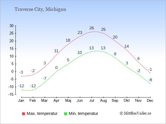 Genomsnittliga temperaturer i Traverse City -natt och dag: Januari -12;-3. Februari -12;-2. Mars -7;3. April 0;11. Maj 5;18. Juni 10;23. Juli 13;26. Augusti 13;25. September 9;20. Oktober 3;14. November -2;6. December -8;-1.