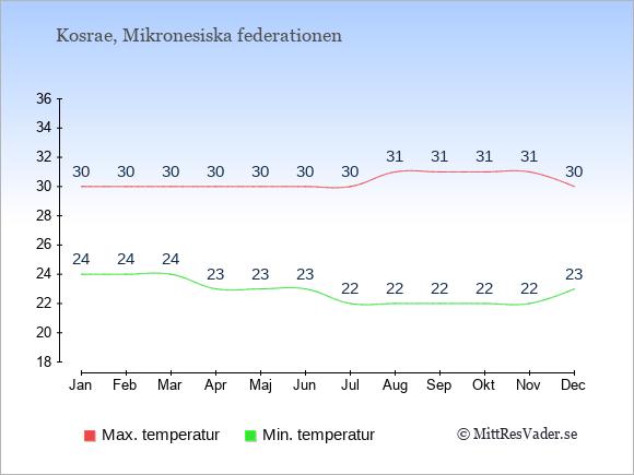 Genomsnittliga temperaturer på Kosrae -natt och dag: Januari 24;30. Februari 24;30. Mars 24;30. April 23;30. Maj 23;30. Juni 23;30. Juli 22;30. Augusti 22;31. September 22;31. Oktober 22;31. November 22;31. December 23;30.
