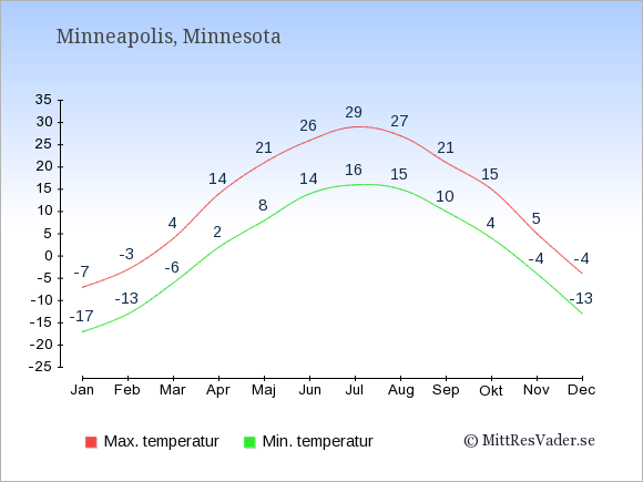Genomsnittliga temperaturer i Minneapolis -natt och dag: Januari -17;-7. Februari -13;-3. Mars -6;4. April 2;14. Maj 8;21. Juni 14;26. Juli 16;29. Augusti 15;27. September 10;21. Oktober 4;15. November -4;5. December -13;-4.