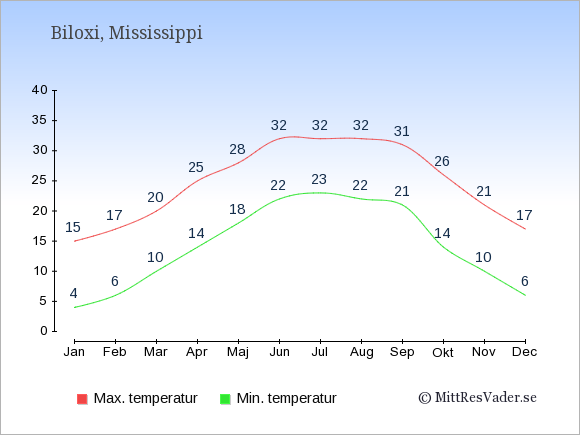Genomsnittliga temperaturer i Biloxi -natt och dag: Januari 4;15. Februari 6;17. Mars 10;20. April 14;25. Maj 18;28. Juni 22;32. Juli 23;32. Augusti 22;32. September 21;31. Oktober 14;26. November 10;21. December 6;17.