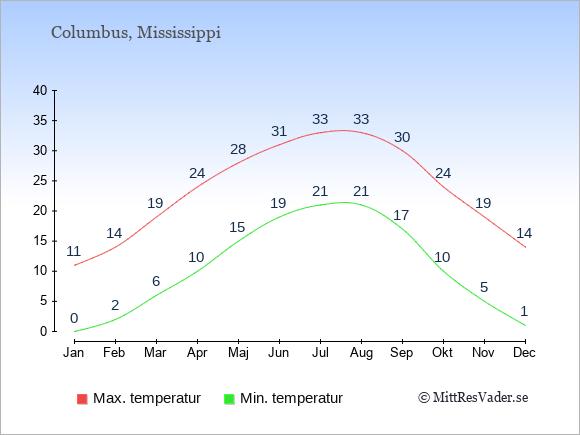 Genomsnittliga temperaturer i Columbus -natt och dag: Januari 0;11. Februari 2;14. Mars 6;19. April 10;24. Maj 15;28. Juni 19;31. Juli 21;33. Augusti 21;33. September 17;30. Oktober 10;24. November 5;19. December 1;14.