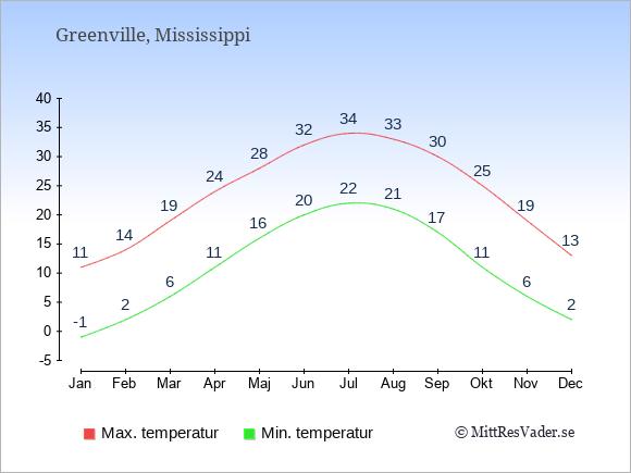 Genomsnittliga temperaturer i Greenville -natt och dag: Januari -1;11. Februari 2;14. Mars 6;19. April 11;24. Maj 16;28. Juni 20;32. Juli 22;34. Augusti 21;33. September 17;30. Oktober 11;25. November 6;19. December 2;13.