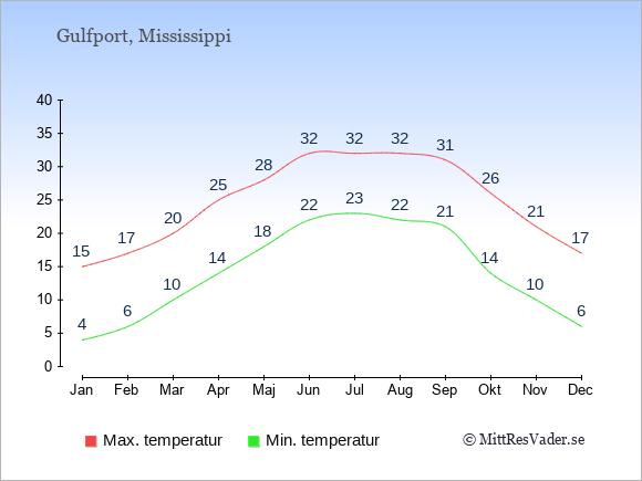 Genomsnittliga temperaturer i Gulfport -natt och dag: Januari 4;15. Februari 6;17. Mars 10;20. April 14;25. Maj 18;28. Juni 22;32. Juli 23;32. Augusti 22;32. September 21;31. Oktober 14;26. November 10;21. December 6;17.