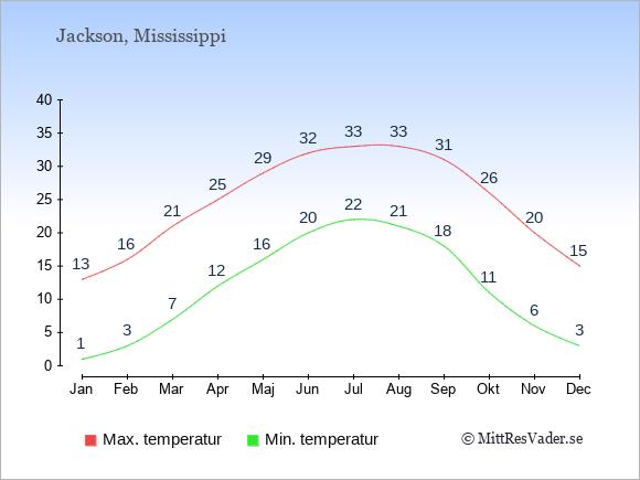 Genomsnittliga temperaturer i Jackson -natt och dag: Januari 1;13. Februari 3;16. Mars 7;21. April 12;25. Maj 16;29. Juni 20;32. Juli 22;33. Augusti 21;33. September 18;31. Oktober 11;26. November 6;20. December 3;15.