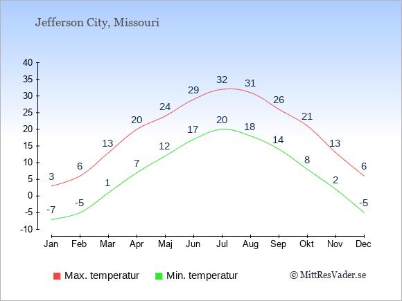 Genomsnittliga temperaturer i Jefferson City -natt och dag: Januari -7;3. Februari -5;6. Mars 1;13. April 7;20. Maj 12;24. Juni 17;29. Juli 20;32. Augusti 18;31. September 14;26. Oktober 8;21. November 2;13. December -5;6.