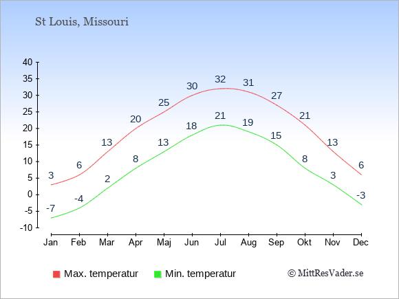 Genomsnittliga temperaturer i St Louis -natt och dag: Januari -7;3. Februari -4;6. Mars 2;13. April 8;20. Maj 13;25. Juni 18;30. Juli 21;32. Augusti 19;31. September 15;27. Oktober 8;21. November 3;13. December -3;6.