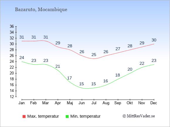 Genomsnittliga temperaturer på Bazaruto -natt och dag: Januari 24;31. Februari 23;31. Mars 23;31. April 21;29. Maj 17;28. Juni 15;26. Juli 15;25. Augusti 16;26. September 18;27. Oktober 20;28. November 22;29. December 23;30.