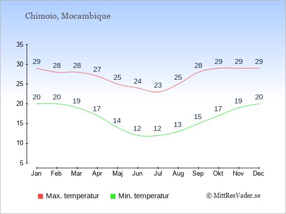 Genomsnittliga temperaturer i Chimoio -natt och dag: Januari 20;29. Februari 20;28. Mars 19;28. April 17;27. Maj 14;25. Juni 12;24. Juli 12;23. Augusti 13;25. September 15;28. Oktober 17;29. November 19;29. December 20;29.